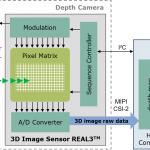3d_depth_camera