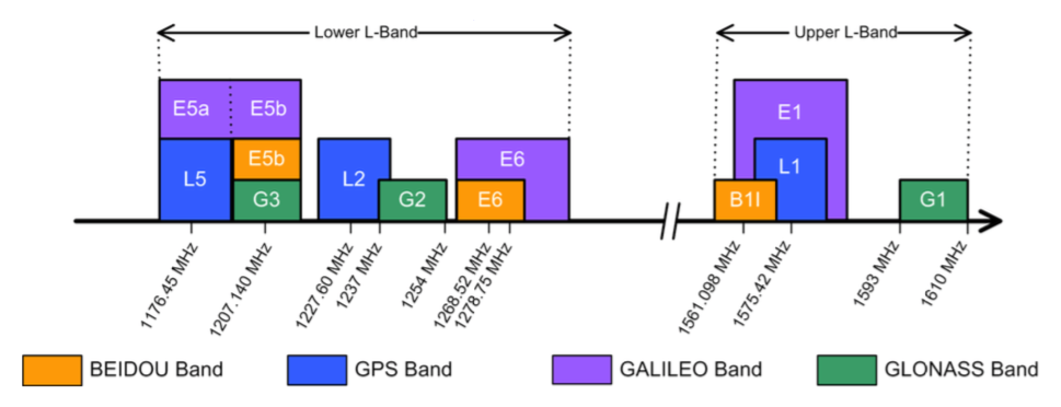beidou-galileo-glonass-gps-frequency-bands