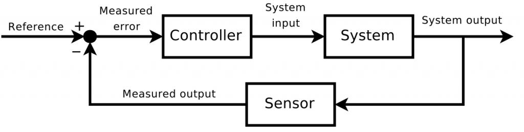 control_loop_feedback