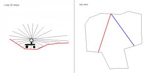 lidar_2d_stripes