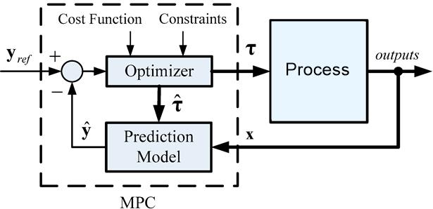 mpc_control_loop
