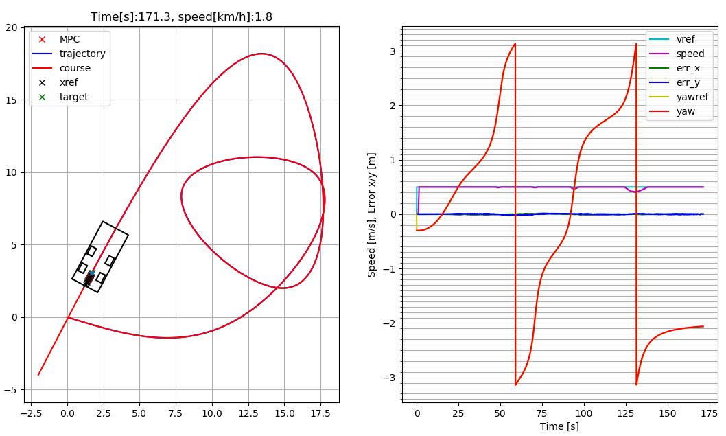 Real-time Model Predictive Control (MPC) with ACADO and Python