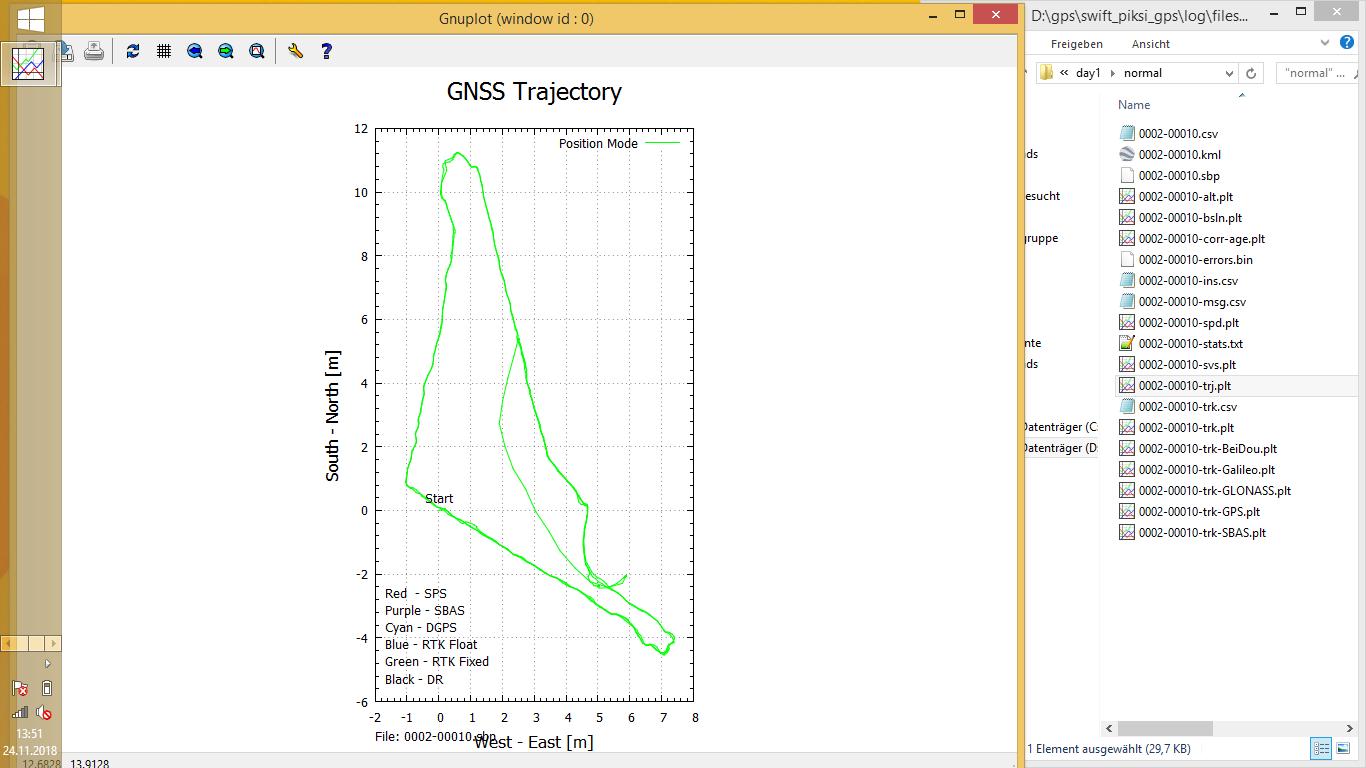 More than GPS: DGPS, multi-band RTK | Work-is-Playing