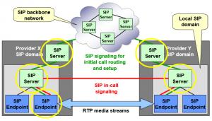 sip_servers_providers
