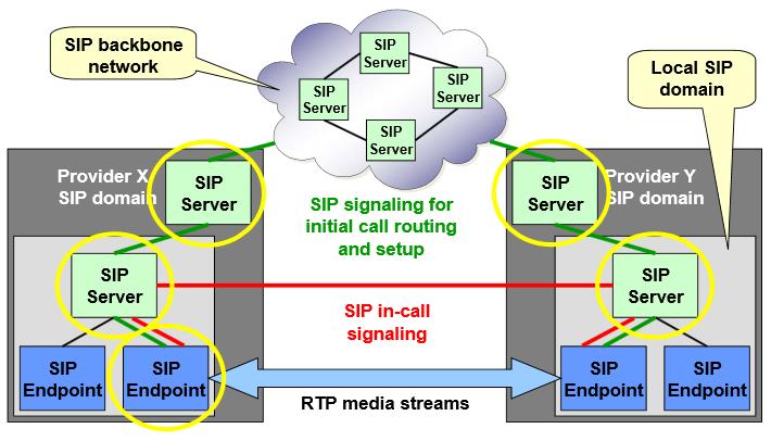Dsl router diagnostics voipsip dect pots dont worry be creative sipserversproviders ccuart Choice Image