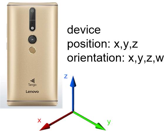 Ardumower Vision / TangoAnywhere – Camera-based position estimation